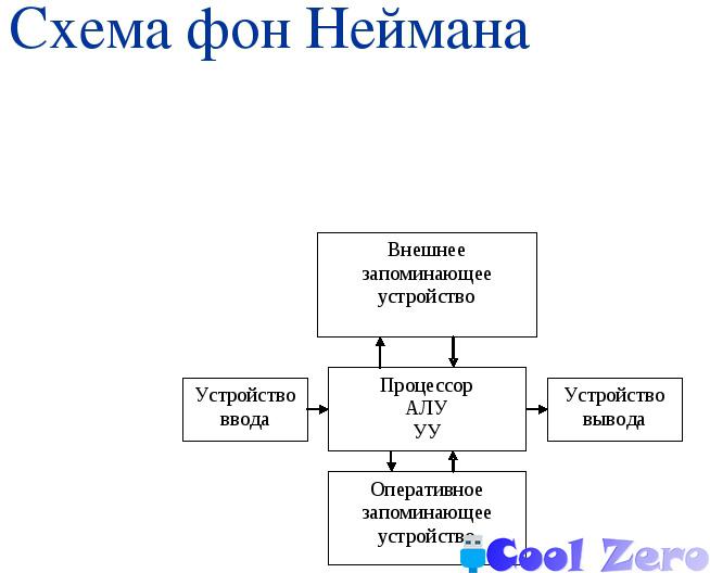 История развития ЭВМ