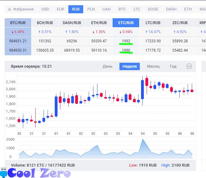 Заработок на бирже EXMO