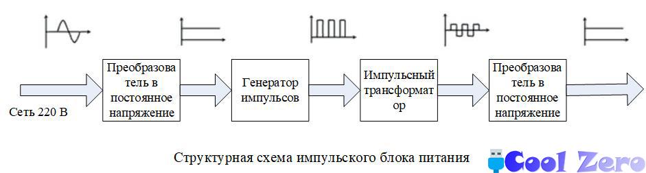 struktur_BP